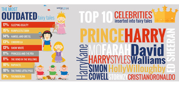 AWAY WITH THE FAIRIES: PARENTS PUT CELEBS IN BEDTIME STORIES […]