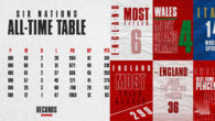 Which Six Nations Team is the most successful? As one […]